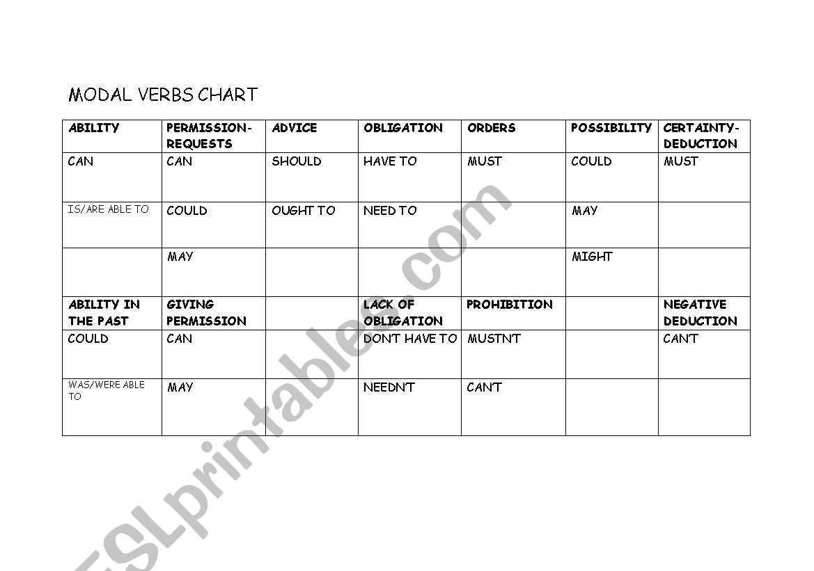 English Worksheets Modal Verbs Chart And Exercise