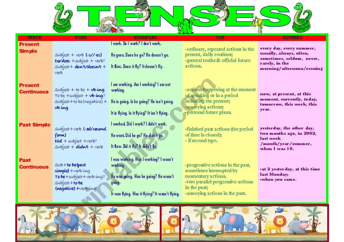 Chart Present And Past Tenses