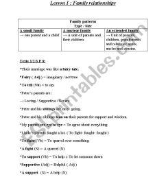Module 1 : Family Life 9th Grade - ESL worksheet by dordor [ 1169 x 826 Pixel ]