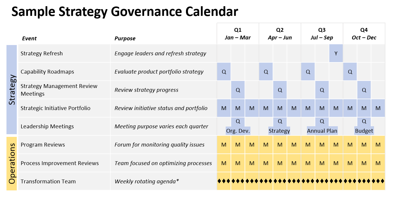 Choosing A Strategic Governance Calendar Is A Big Decision. Putting The  Dates On Everyone's Calendars