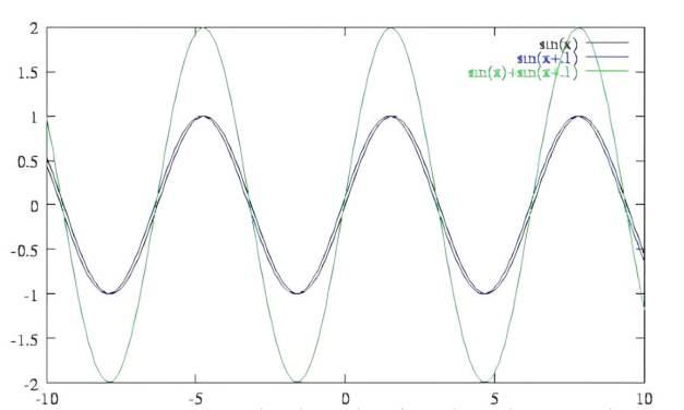 Tipos de ondas y sus características