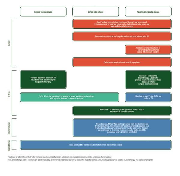 Endometrial Cancer Algorithm