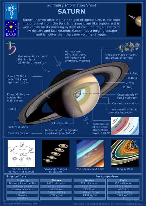 Saturn Planet Travel Brochure Pics About Space