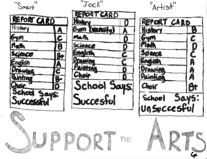 "A report card showing the successful rating of ""smart"" people or ""jocks"" but not of artists"