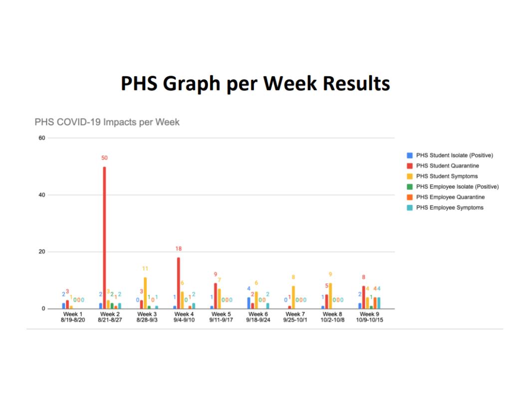 1st quarter PHS COVID-19 statistics