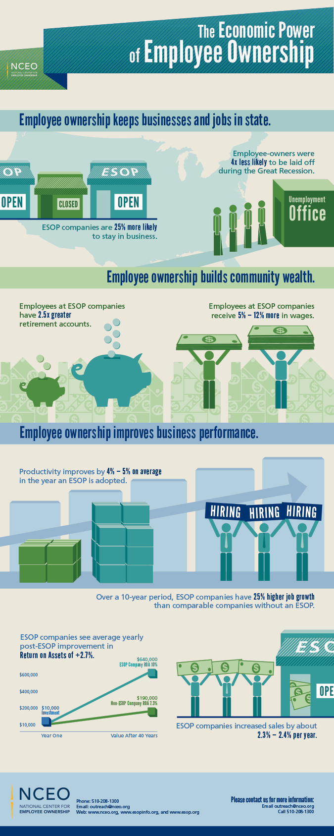 The Economic Power of Employee Ownership