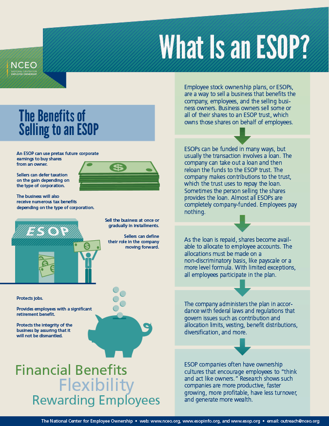 What Is an ESOP