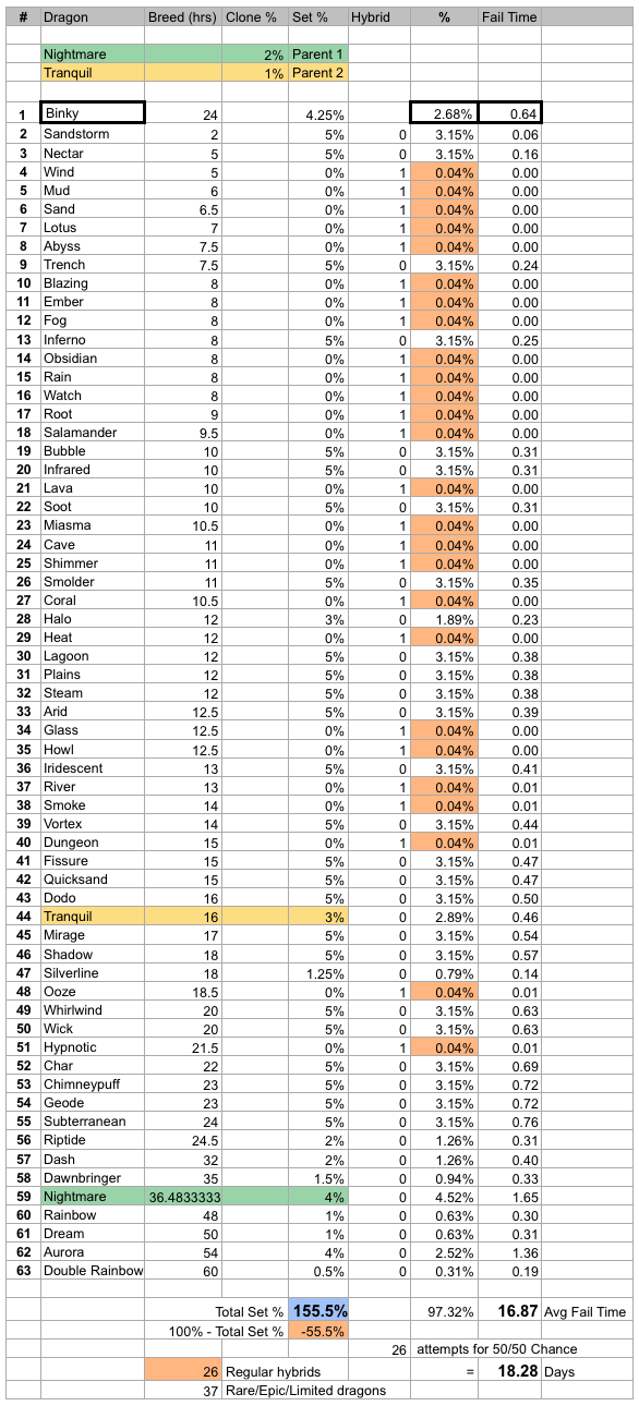 Binky Dragon Breeding Stats