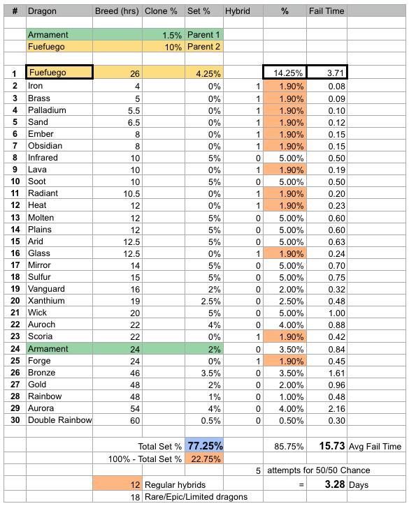 Fuefuego Dragon breed + clone stats