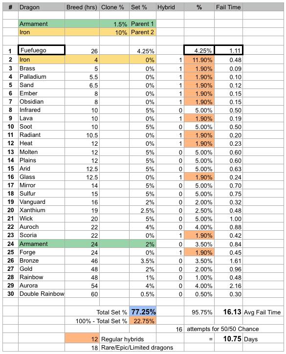 Fuefuego Dragon Breed Stats