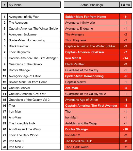 The MCU actual rankings