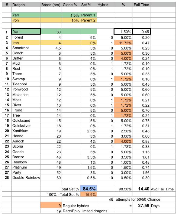 Yarr dragon clone stats