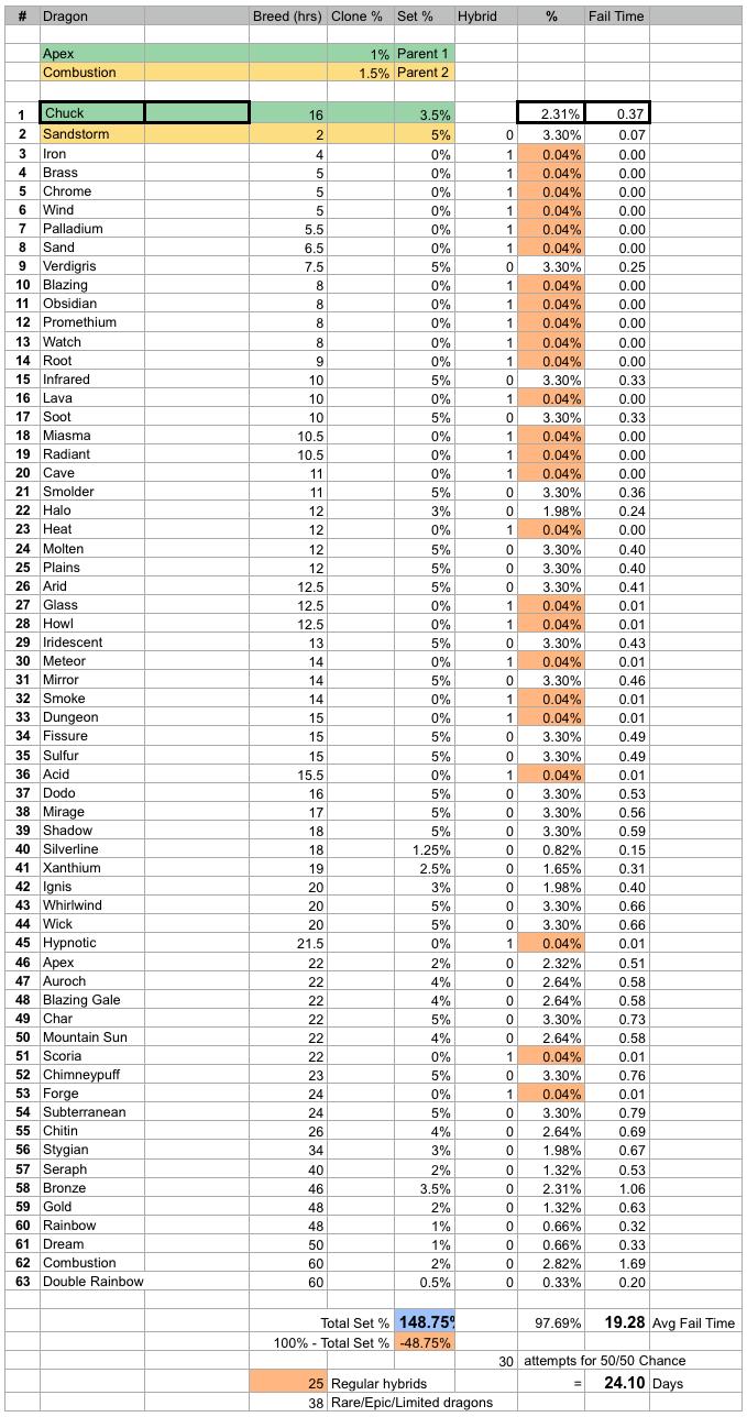 Chuck dragon breeding stats