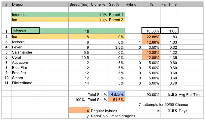 Inernus dragon cloning stats