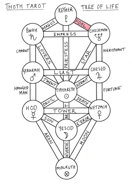 fool__thoth_treeoflife_tarot