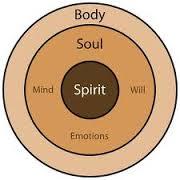 Meditation General Principles