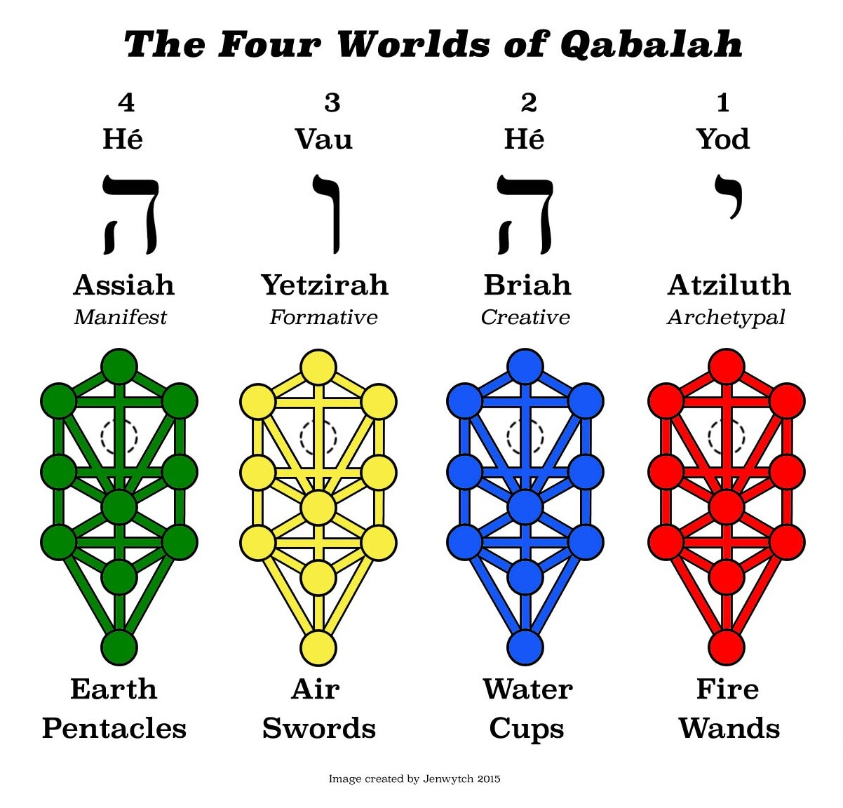 Thoth tarot colour symbolism and traditional colour theory ii colours the tree of life and the tetragrammaton thoth tarot colour symbolism buycottarizona