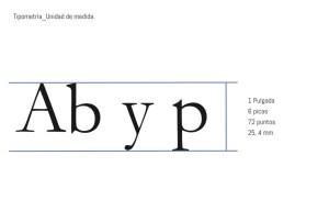 La tipografía también tiene anatomía
