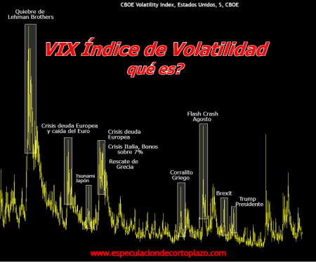 VIX-VOLATILIDAD