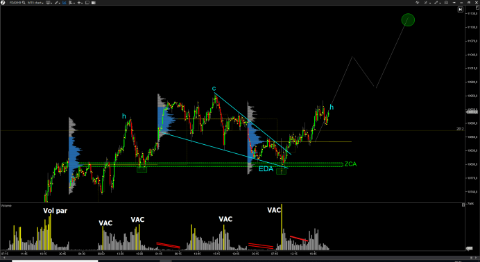 fractal-dax30-bolsa-trading
