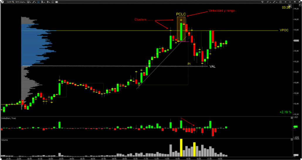 trading-sin-indicadores-orderflow-vsa-