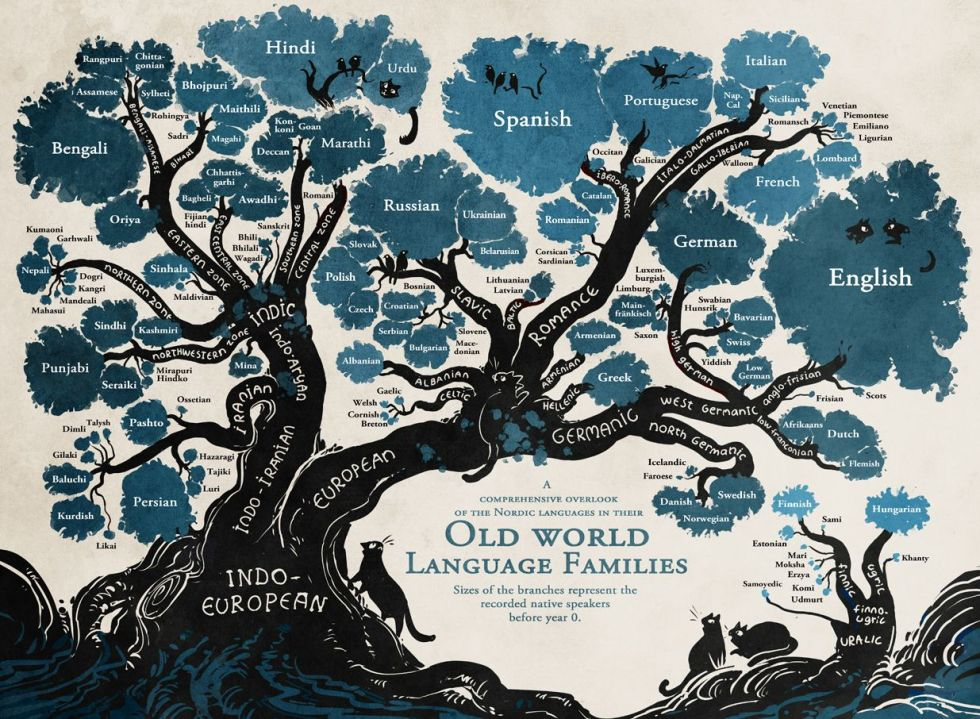 Language Tree - Minna Sundberg