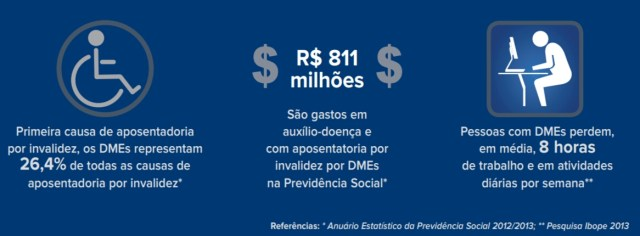 """alt=""""Cenário dos DMEs (Distúrbio Musculoesqueléticos) no Brasil"""""""