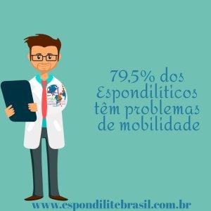 """alt=""""79,5% dos Espondilíticos têm problemas de mobilidade"""""""