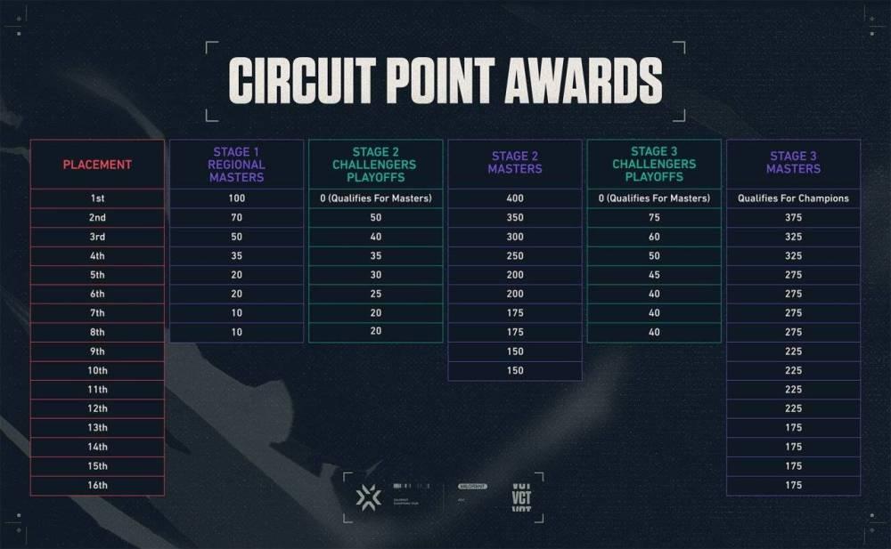 2021 Valorant Şampiyonlar Turu
