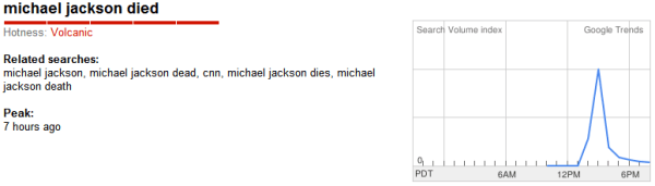 Michael Jackson Died Google Hot Trend