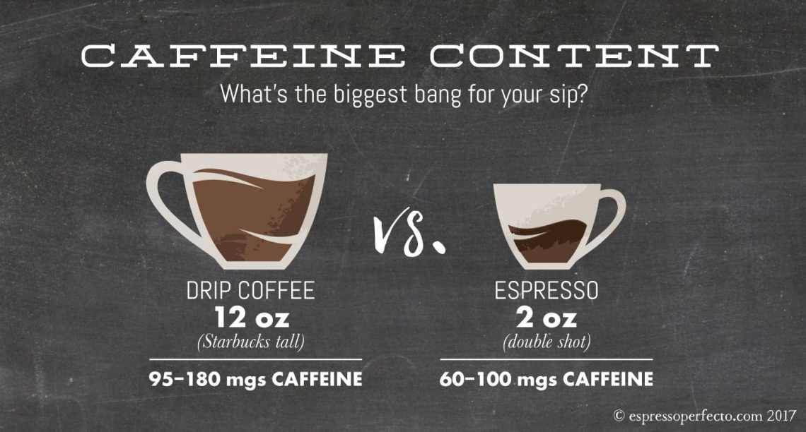 Image Result For Mg Caffeine In Coffee