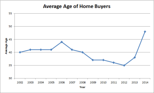 Esquire Real Estate Brokerage Average Age of Home Buyers Chart