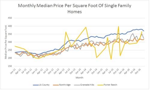 Porter Ranch Data 3 Esquire Real Estate Brokerage