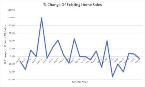 2019 Real Estate Predictions Esquire Real Estate Brokerage Home Sales