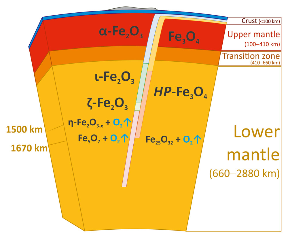 medium resolution of possible consequence of phase transitions of fe2o3 and fe3o4 in a bif subducted to the lower