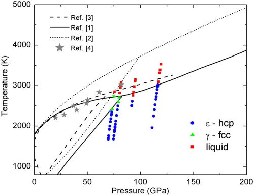 small resolution of p t conditions at which xanes spectra were collected