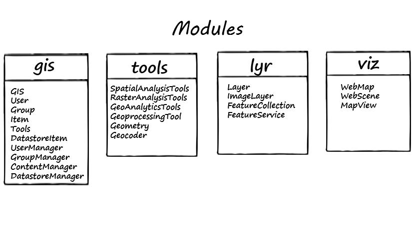 Announcing ArcGIS Python API (Beta)