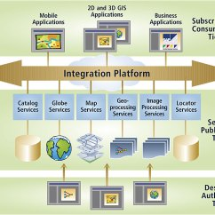 Application Integration Architecture Diagram 2001 Chevy Blazer Wiring Arcnews Summer 2006 Issue Spatially Enabling Service Oriented Click To Enlarge