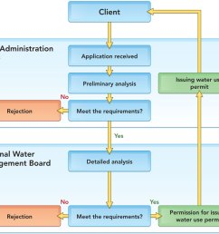 diagram illustrating successive steps of the administrative procedure proposed for issuing water use permit [ 1024 x 861 Pixel ]