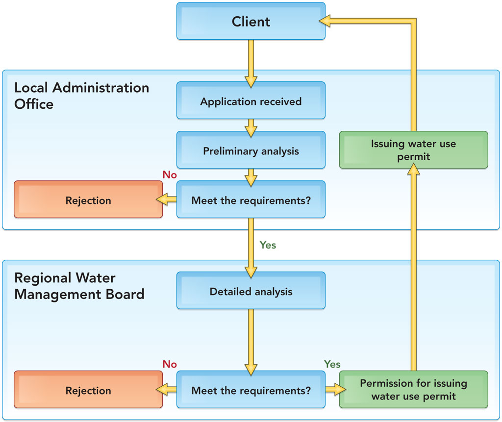 hight resolution of diagram illustrating successive steps of the administrative procedure proposed for issuing water use permit