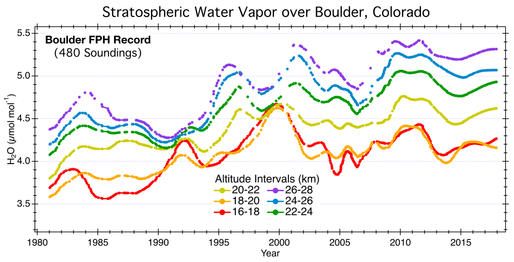 medium resolution of stratospheric water vapor mixing ratios measured by the balloon borne noaa frost point hygrometer fph over boulder colorado data are averaged in 2 km