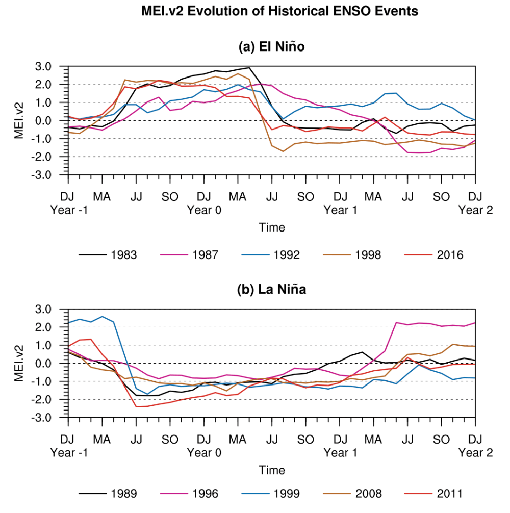 medium resolution of comparison of timeseries of historic events