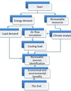 Project flow charts also methodology rh esrurath