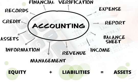Online Accounting Assignment Help & Writing Services By