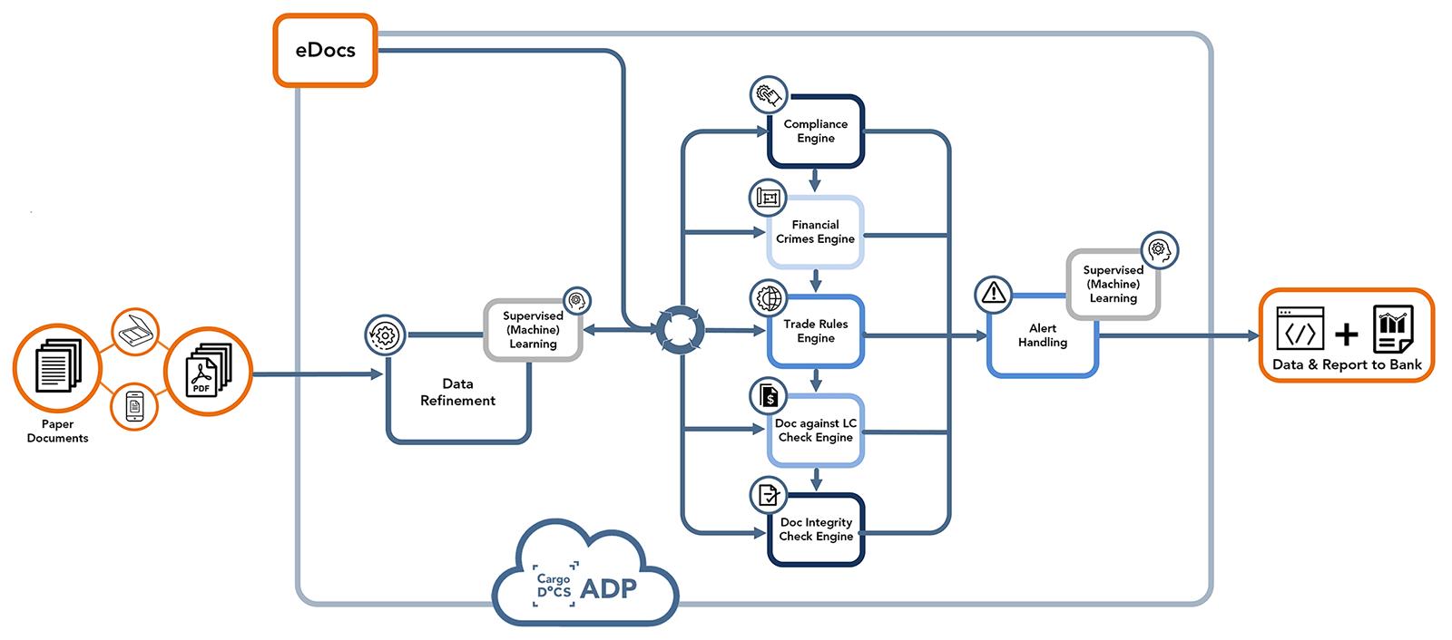 hight resolution of adp workflow