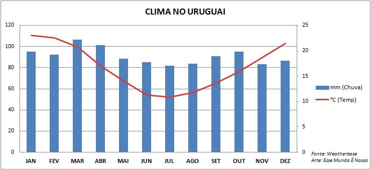 Quando ir pro Uruguai: O clima no país (Foto: Esse Mundo É Nosso)