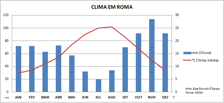 Quando ir pra Roma, Itália: Média de temperauras e chuvas (Arte: Esse Mundo É Nosso)