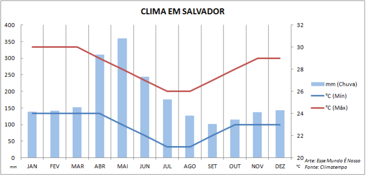 Gráfico de quando ir pra Salvador, Bahia (Arte: Esse Mundo É Nosso)