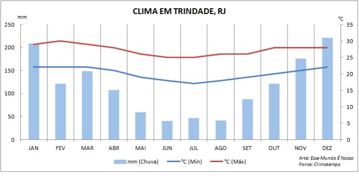 Quando ir pra Trindade, RJ - Gráfico de climatologia (Foto: Esse Mundo É Nosso)