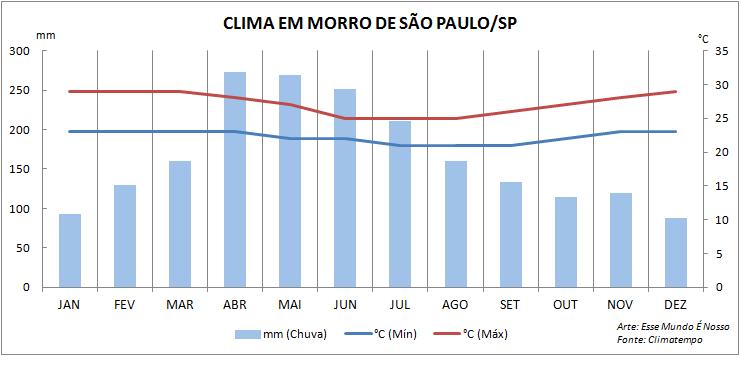 Gráfico do clima pra escolher quando ir pra Morro de São Paulo